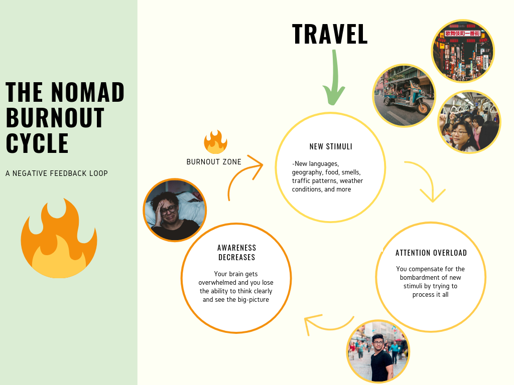 Nomad Burnout Cycle